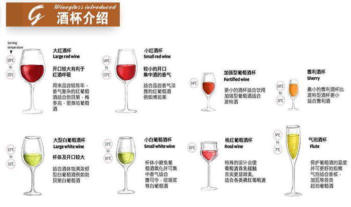 甚至杯壁的厚度,都会对葡萄酒的风味产生微妙的影响,鼻子是闻香,不同