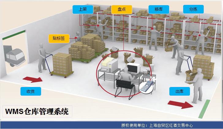图文揭秘:带你走进上海自贸区红酒交易中心专业仓库