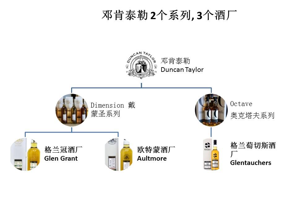 邓肯泰勒 2个系列, 3个酒厂